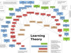 Screen shot of mind-map